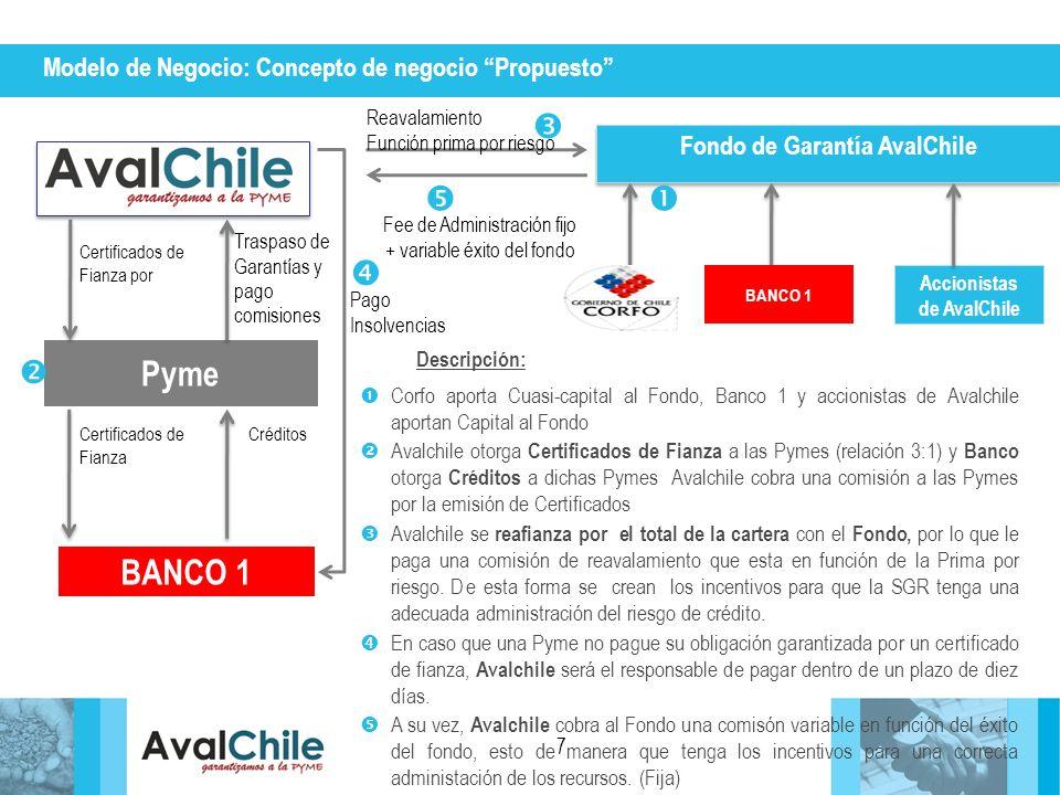 Fondo de Garantía AvalChile