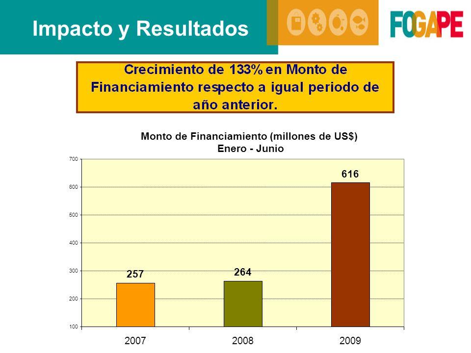 Impacto y Resultados Monto de Financiamiento (millones de US$)
