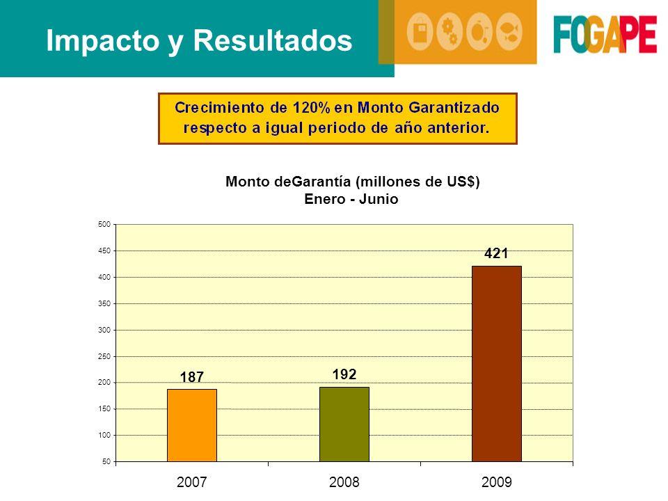 Impacto y Resultados Monto deGarantía (millones de US$) Enero - Junio