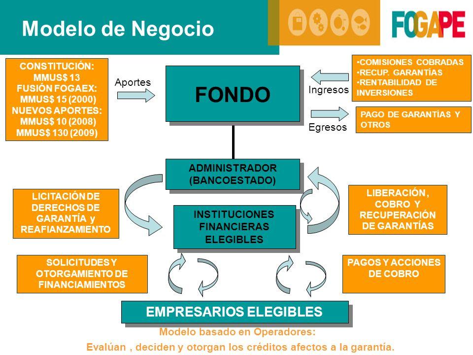 Modelo de Negocio FONDO EMPRESARIOS ELEGIBLES Aportes Ingresos Egresos
