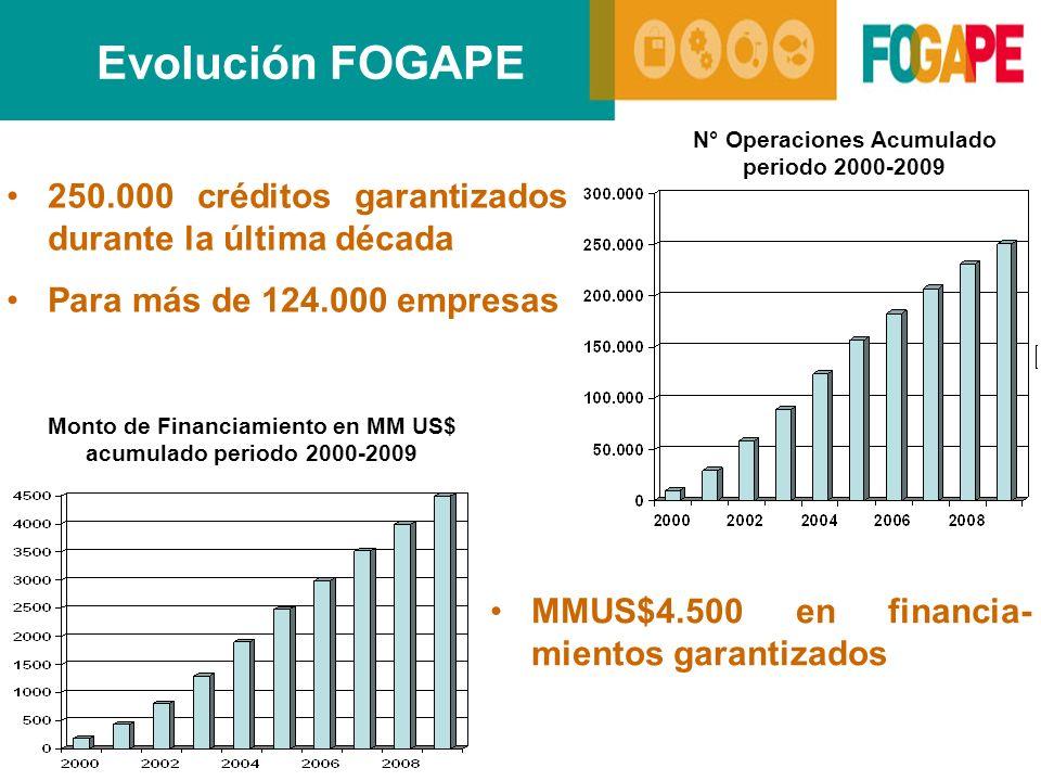 Evolución FOGAPE N° Operaciones Acumulado periodo 2000-2009. 250.000 créditos garantizados durante la última década.