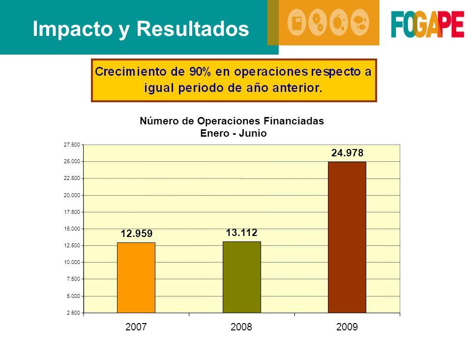 Impacto y Resultados Número de Operaciones Financiadas Enero - Junio