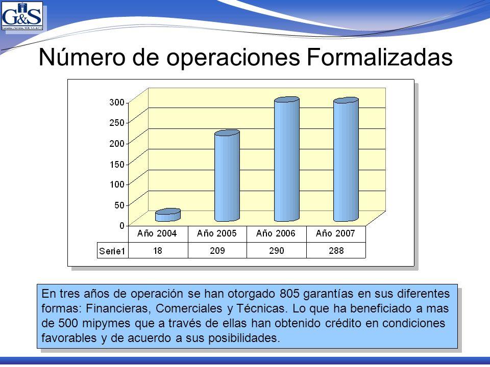 Número de operaciones Formalizadas