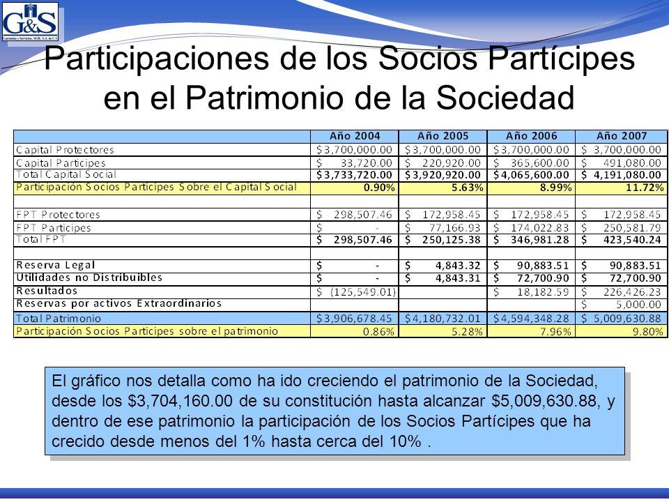 Participaciones de los Socios Partícipes en el Patrimonio de la Sociedad