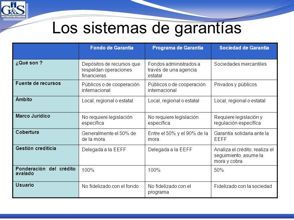 Los sistemas de garantías