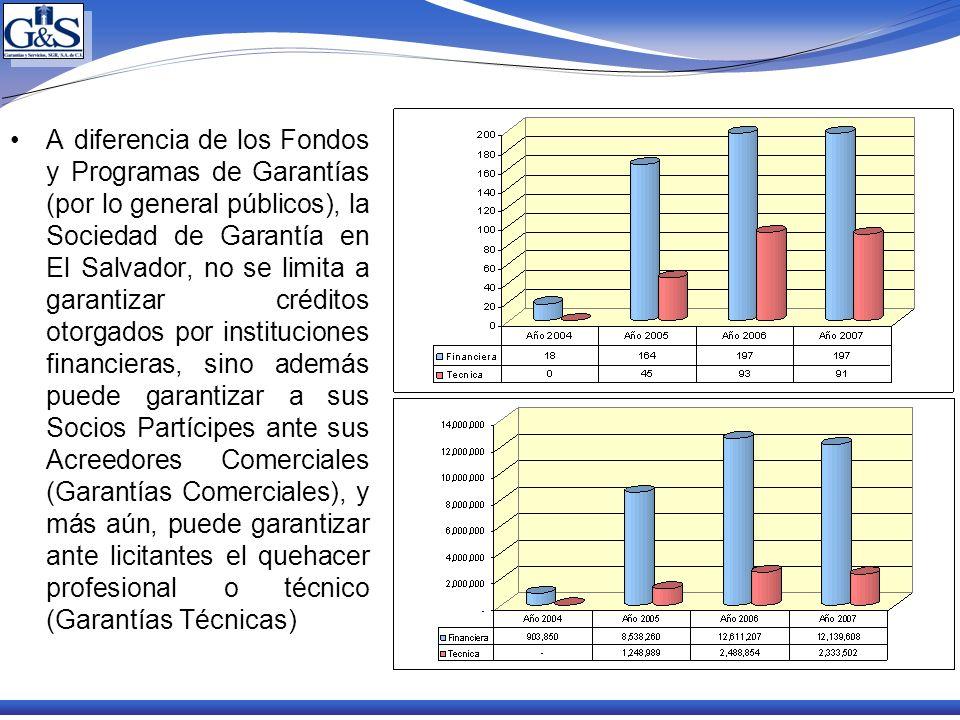 A diferencia de los Fondos y Programas de Garantías (por lo general públicos), la Sociedad de Garantía en El Salvador, no se limita a garantizar créditos otorgados por instituciones financieras, sino además puede garantizar a sus Socios Partícipes ante sus Acreedores Comerciales (Garantías Comerciales), y más aún, puede garantizar ante licitantes el quehacer profesional o técnico (Garantías Técnicas)