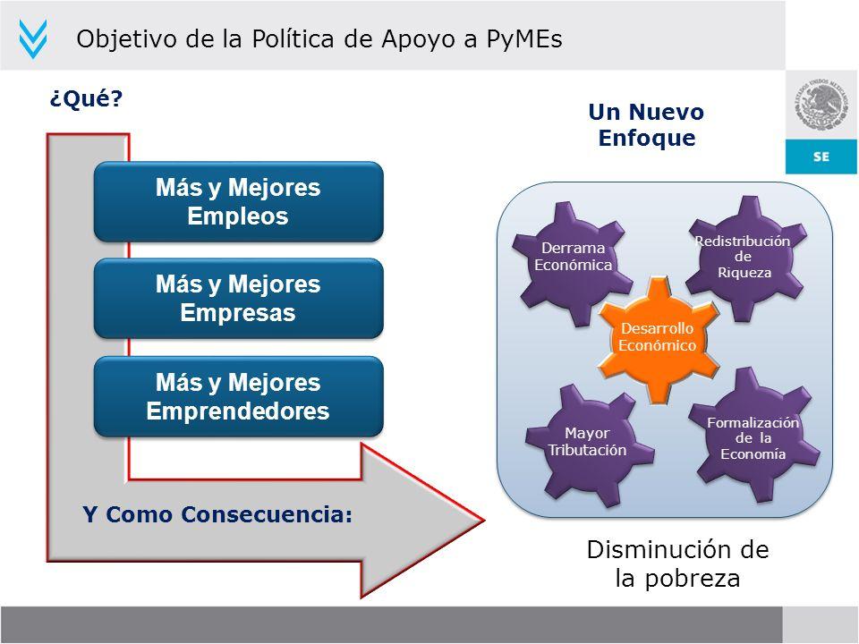 Objetivo de la Política de Apoyo a PyMEs