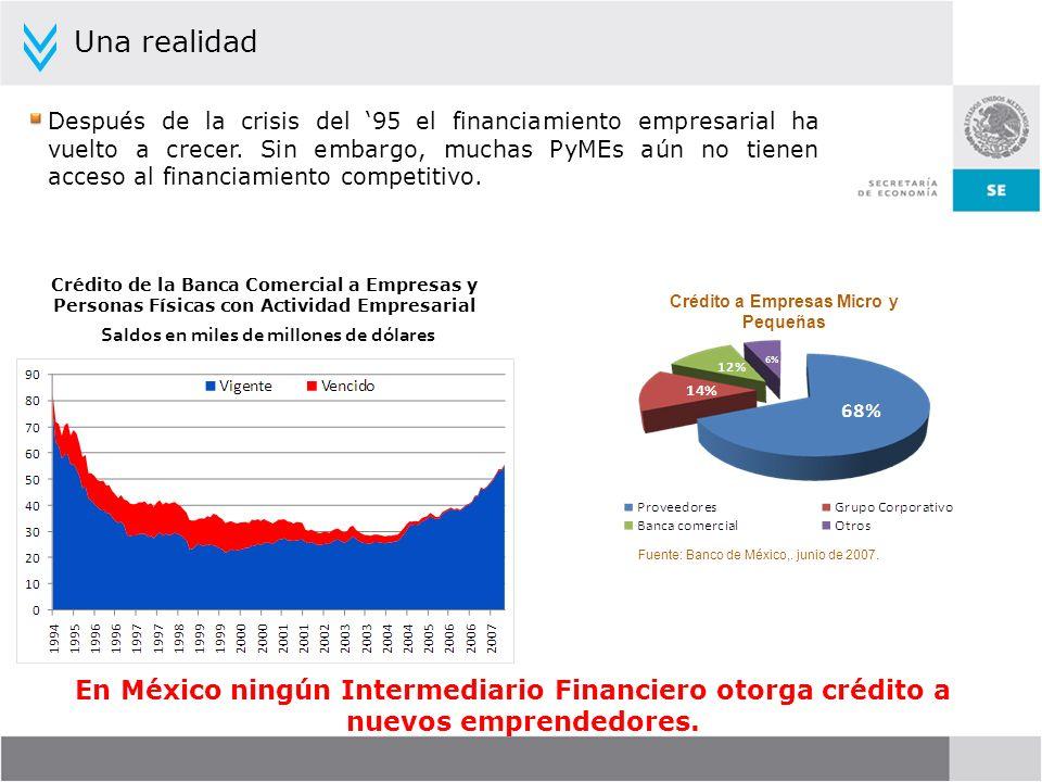Crédito a Empresas Micro y Pequeñas