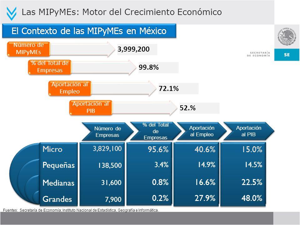 El Contexto de las MIPyMEs en México