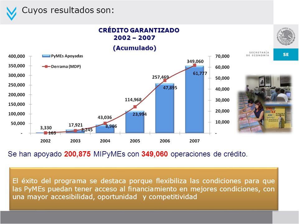 Cuyos resultados son: CRÉDITO GARANTIZADO. 2002 – 2007. (Acumulado) Se han apoyado 200,875 MIPyMEs con 349,060 operaciones de crédito.