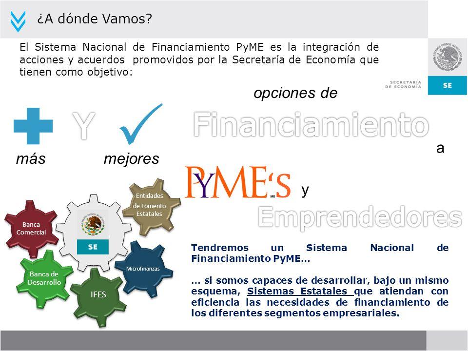 P Y 'S Financiamiento Emprendedores opciones de a más mejores y