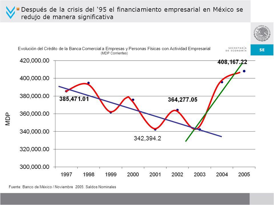 Después de la crisis del '95 el financiamiento empresarial en México se redujo de manera significativa