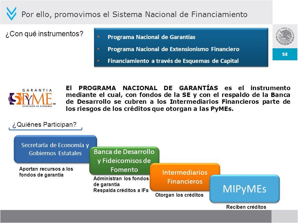 MIPyMEs Por ello, promovimos el Sistema Nacional de Financiamiento