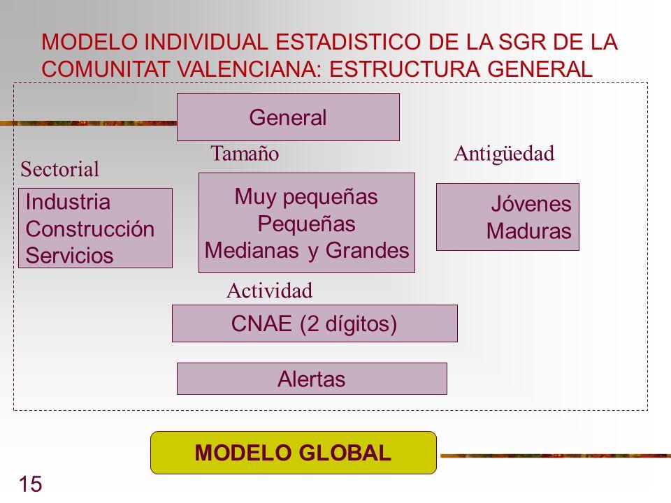 MODELO INDIVIDUAL ESTADISTICO DE LA SGR DE LA COMUNITAT VALENCIANA: ESTRUCTURA GENERAL