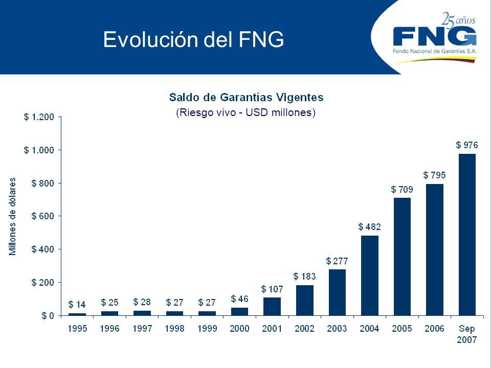 Evolución del FNG (Riesgo vivo - USD millones)