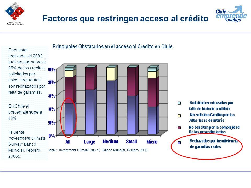 Factores que restringen acceso al crédito