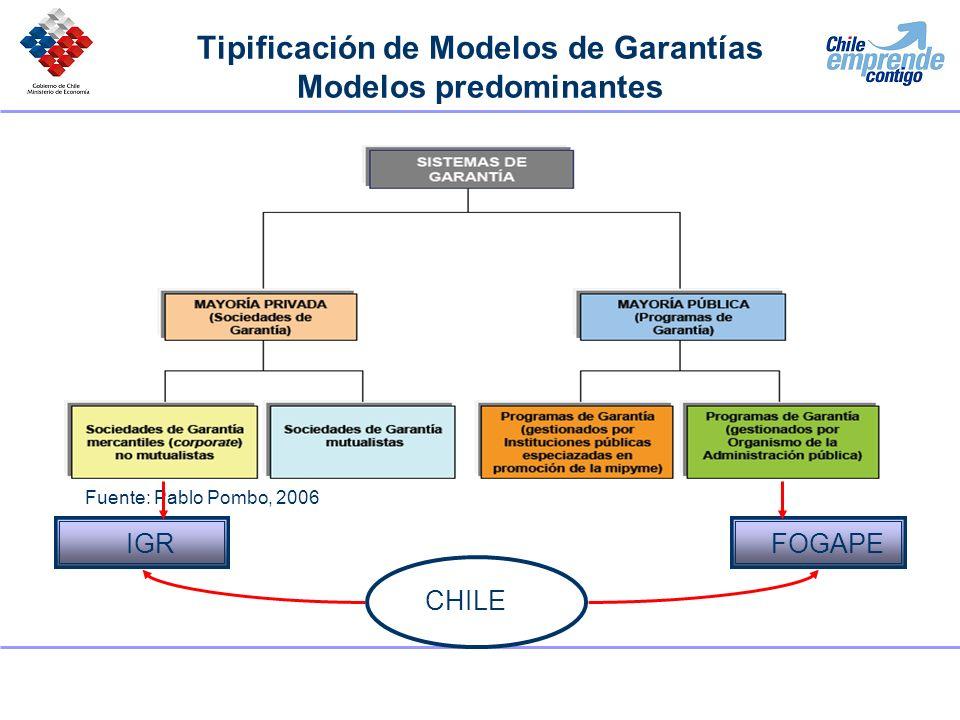Tipificación de Modelos de Garantías Modelos predominantes