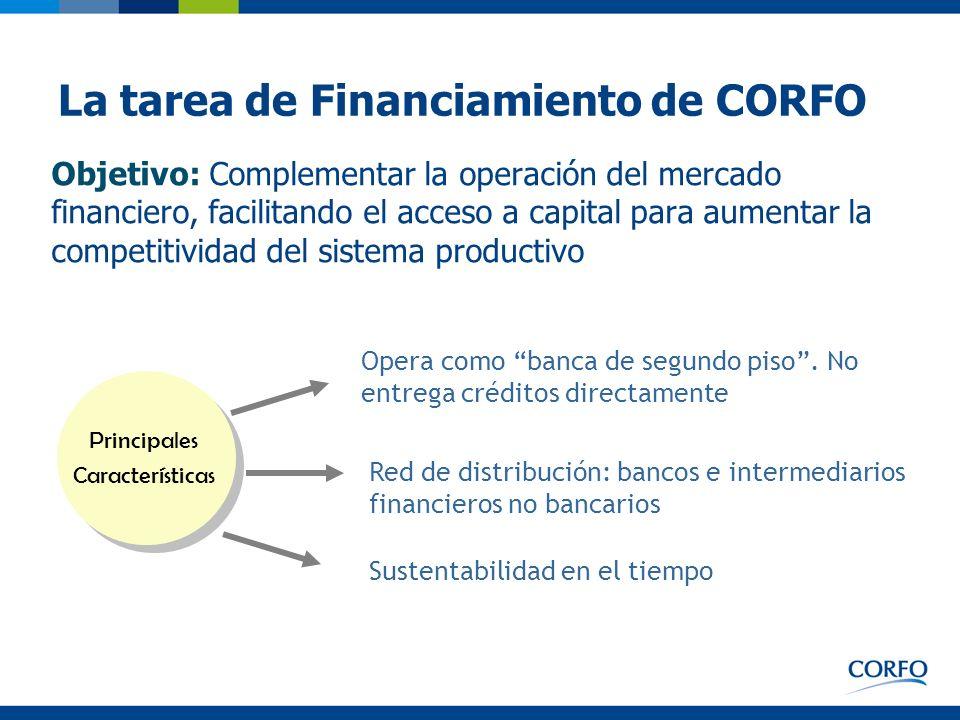 La tarea de Financiamiento de CORFO