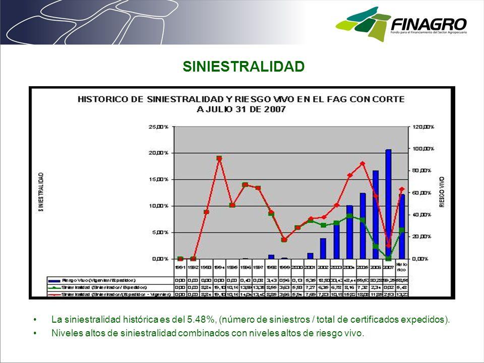 SINIESTRALIDAD La siniestralidad histórica es del 5.48%, (número de siniestros / total de certificados expedidos).
