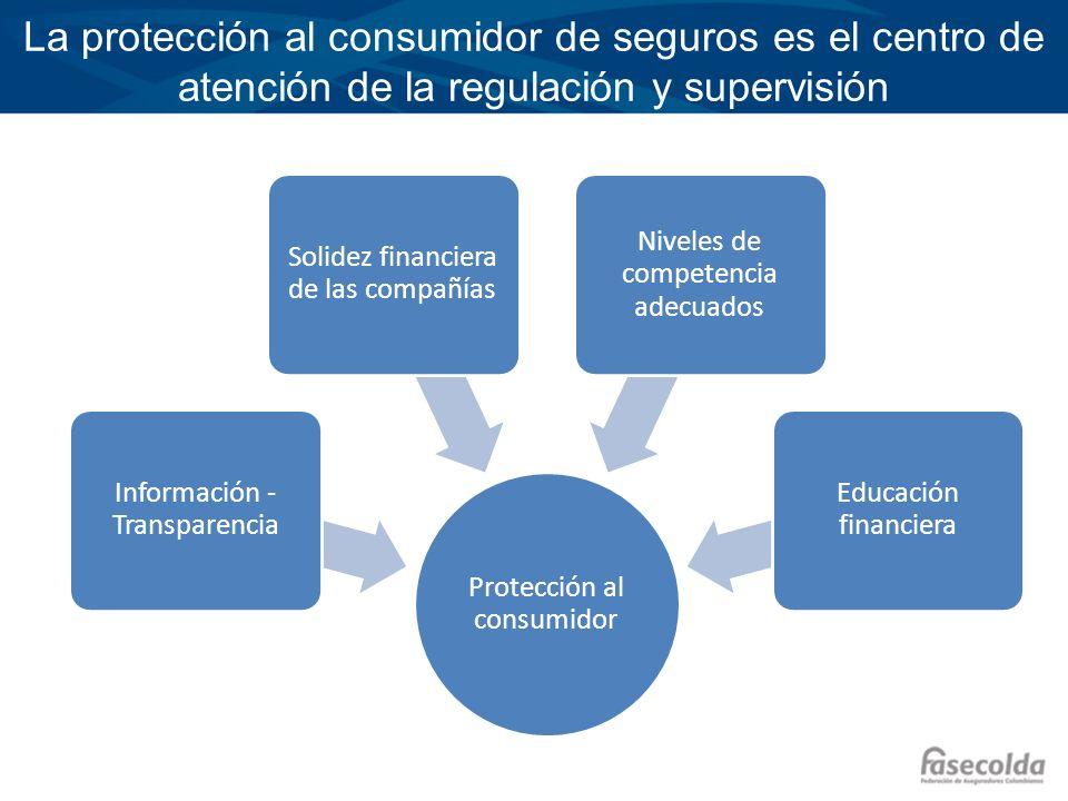 La protección al consumidor de seguros es el centro de atención de la regulación y supervisión