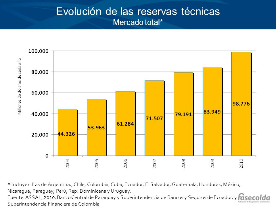 Evolución de las reservas técnicas Mercado total*
