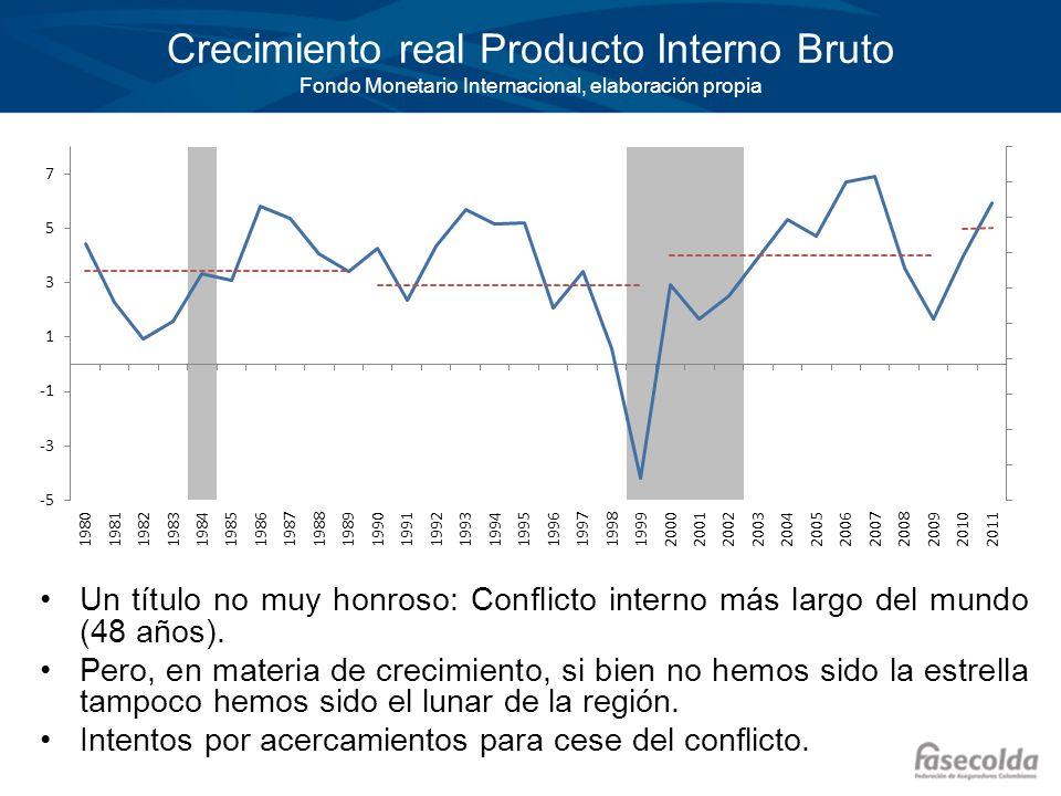Crecimiento real Producto Interno Bruto Fondo Monetario Internacional, elaboración propia