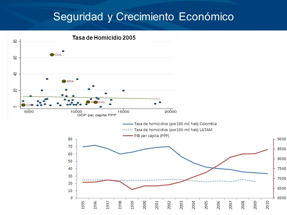 Seguridad y Crecimiento Económico