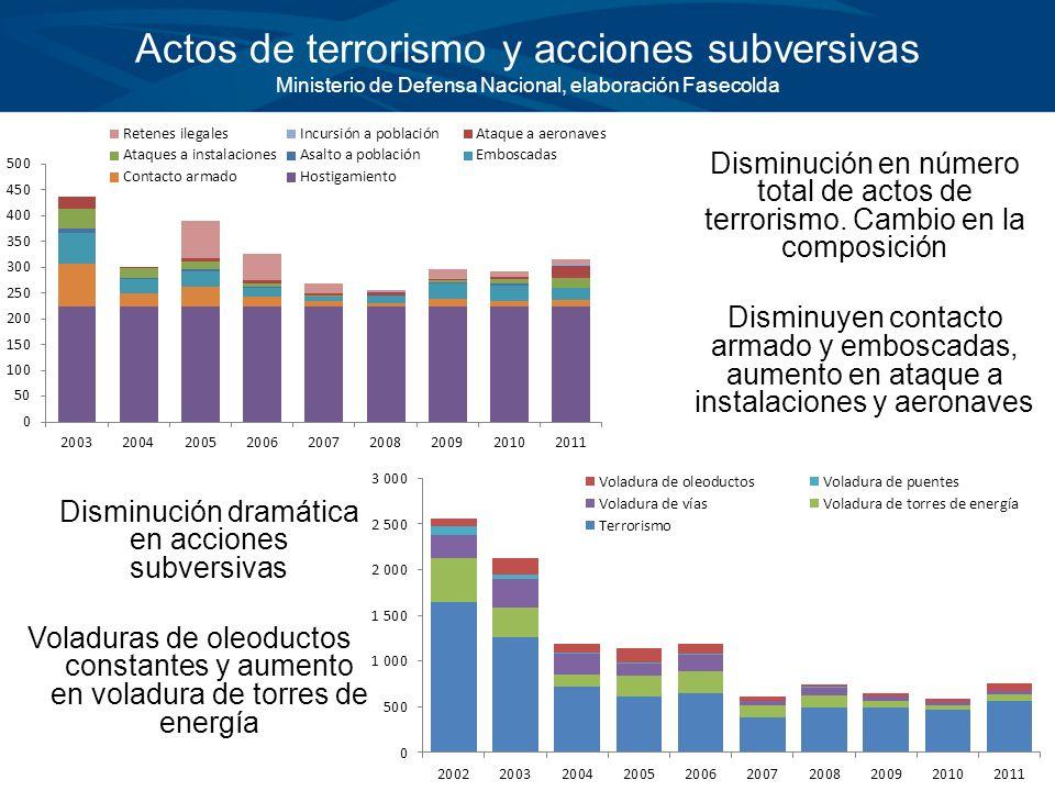 Disminución dramática en acciones subversivas