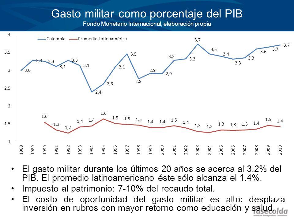 Gasto militar como porcentaje del PIB Fondo Monetario Internacional, elaboración propia