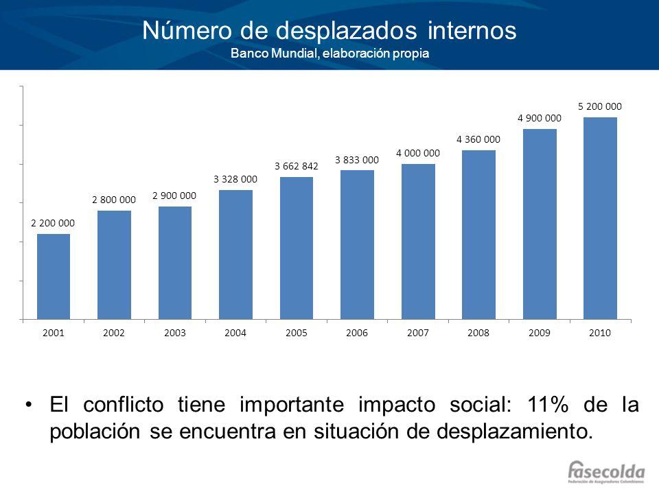 Número de desplazados internos Banco Mundial, elaboración propia