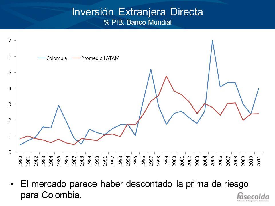 Inversión Extranjera Directa % PIB. Banco Mundial
