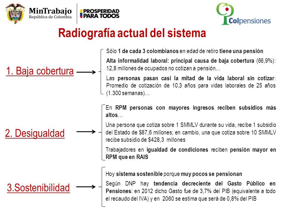 Radiografía actual del sistema