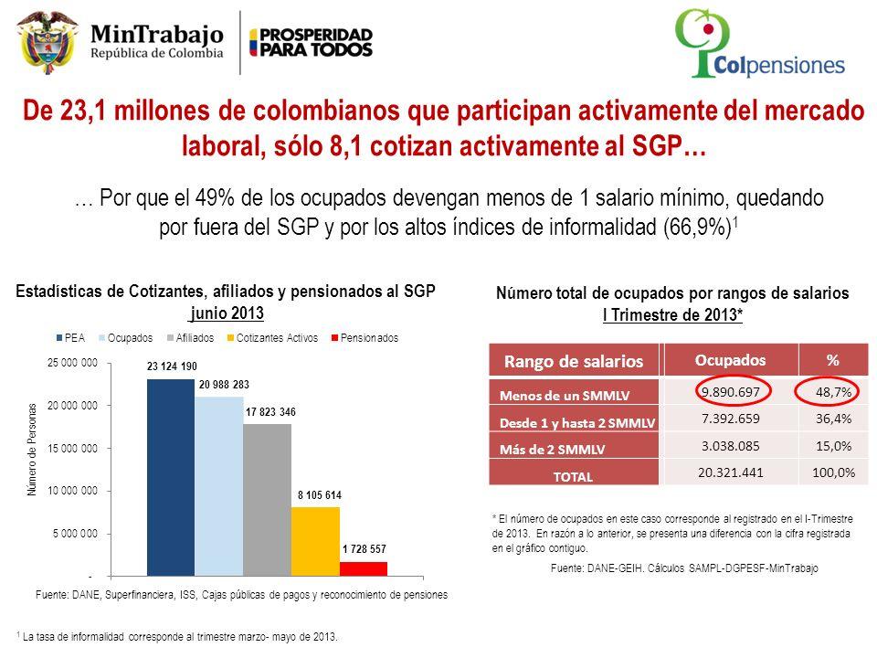 De 23,1 millones de colombianos que participan activamente del mercado laboral, sólo 8,1 cotizan activamente al SGP…
