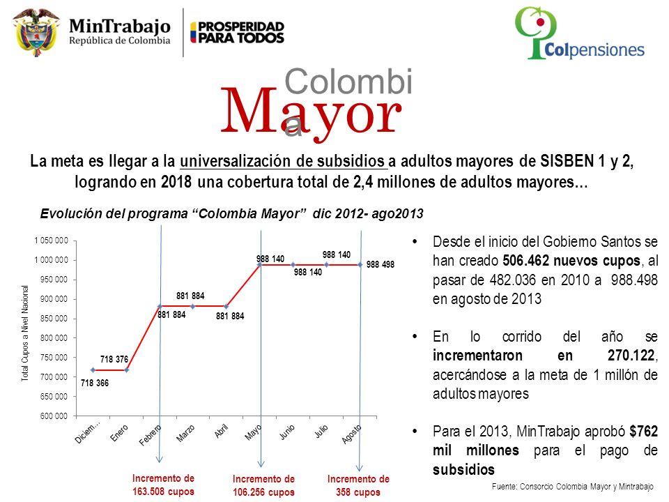 Evolución del programa Colombia Mayor dic 2012- ago2013