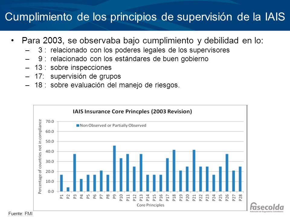 Cumplimiento de los principios de supervisión de la IAIS