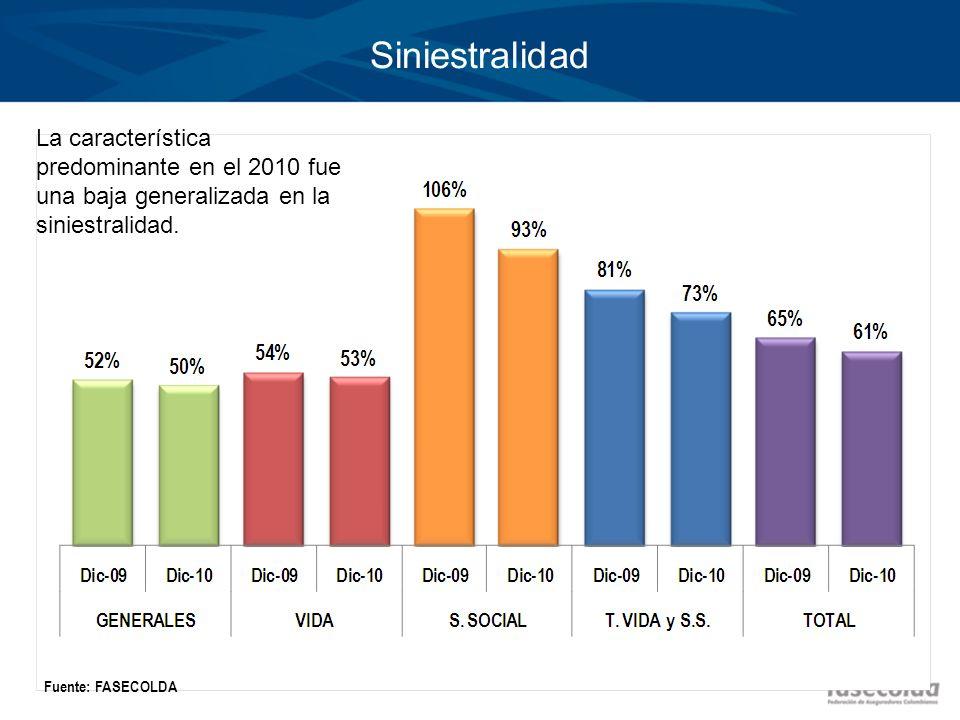 Siniestralidad La característica predominante en el 2010 fue una baja generalizada en la siniestralidad.
