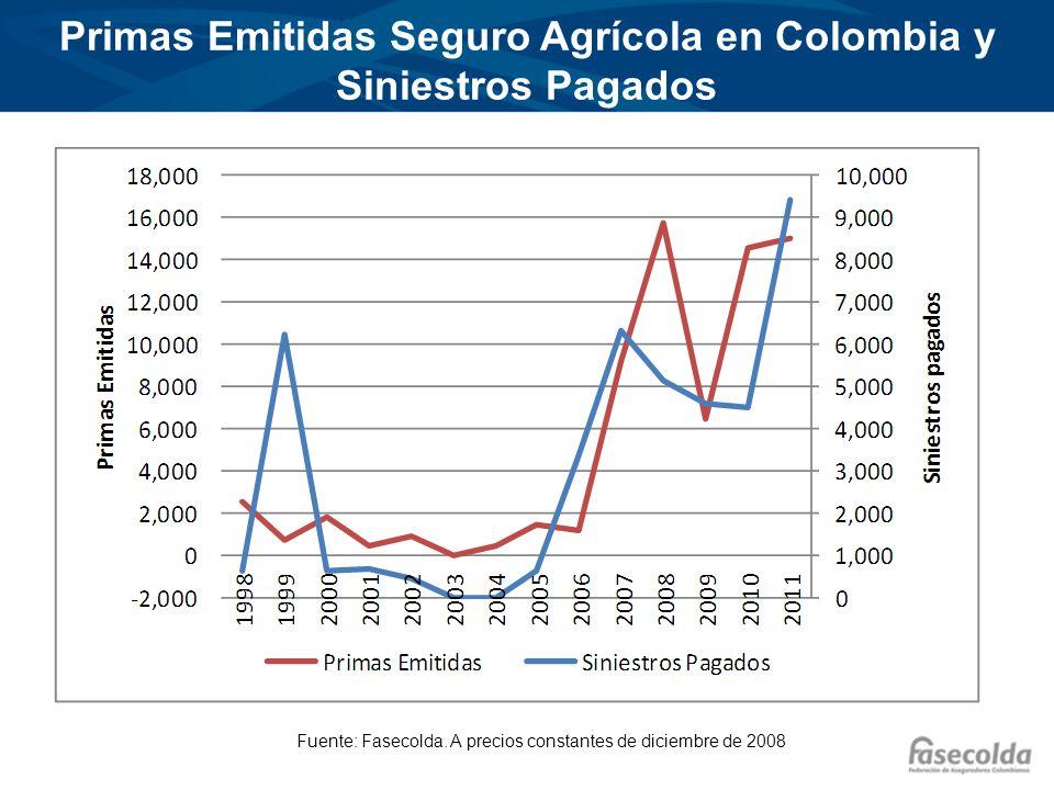 Primas Emitidas Seguro Agrícola en Colombia y Siniestros Pagados