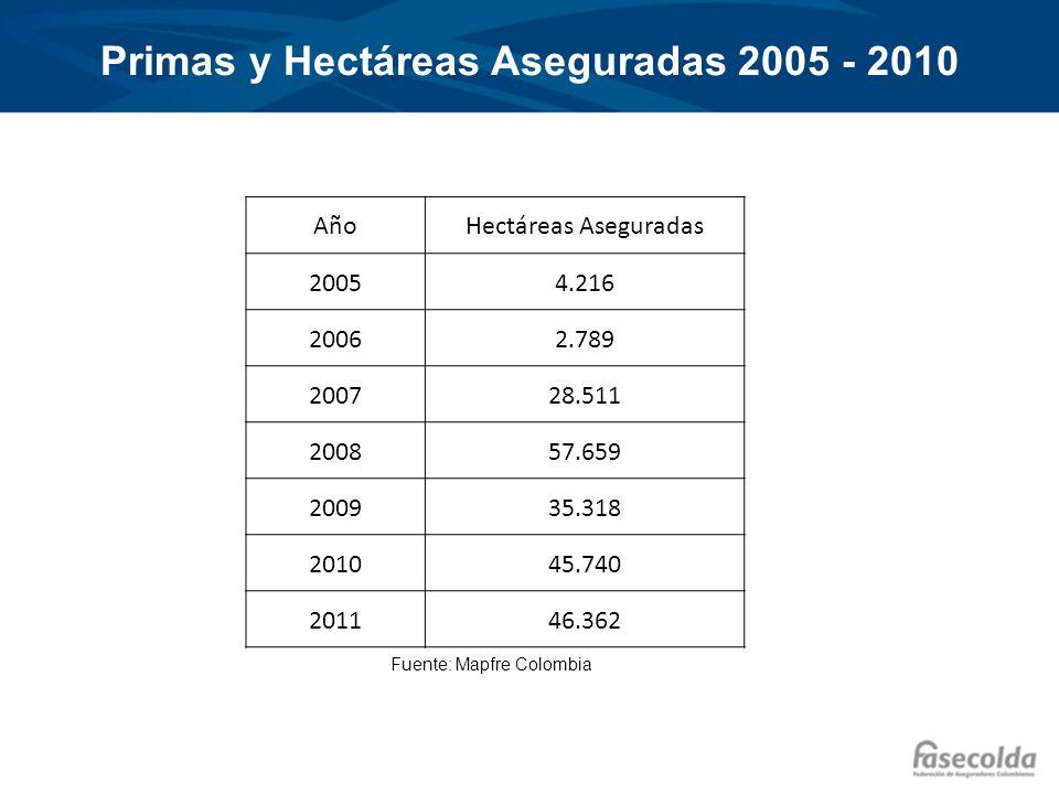 Primas y Hectáreas Aseguradas 2005 - 2010
