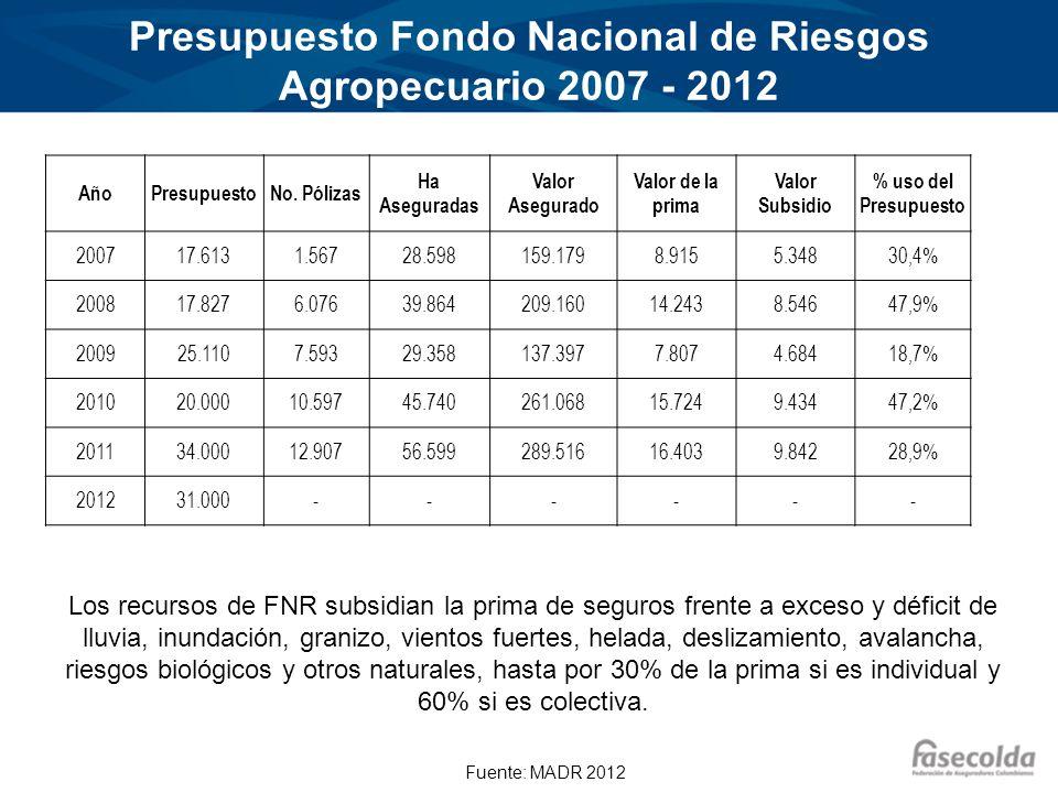 Presupuesto Fondo Nacional de Riesgos Agropecuario 2007 - 2012