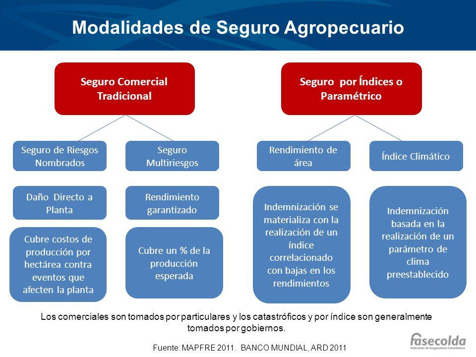 Modalidades de Seguro Agropecuario