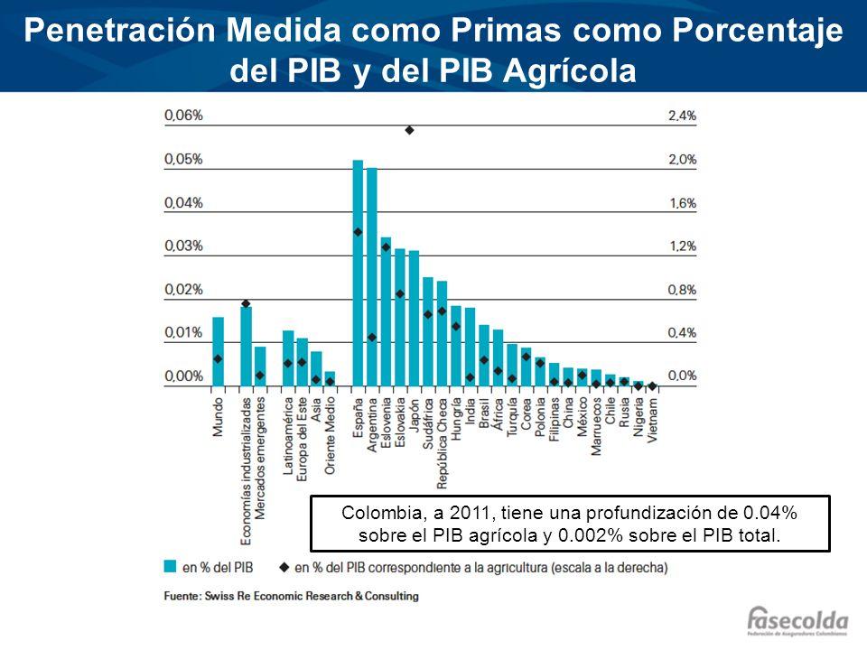 Penetración Medida como Primas como Porcentaje del PIB y del PIB Agrícola