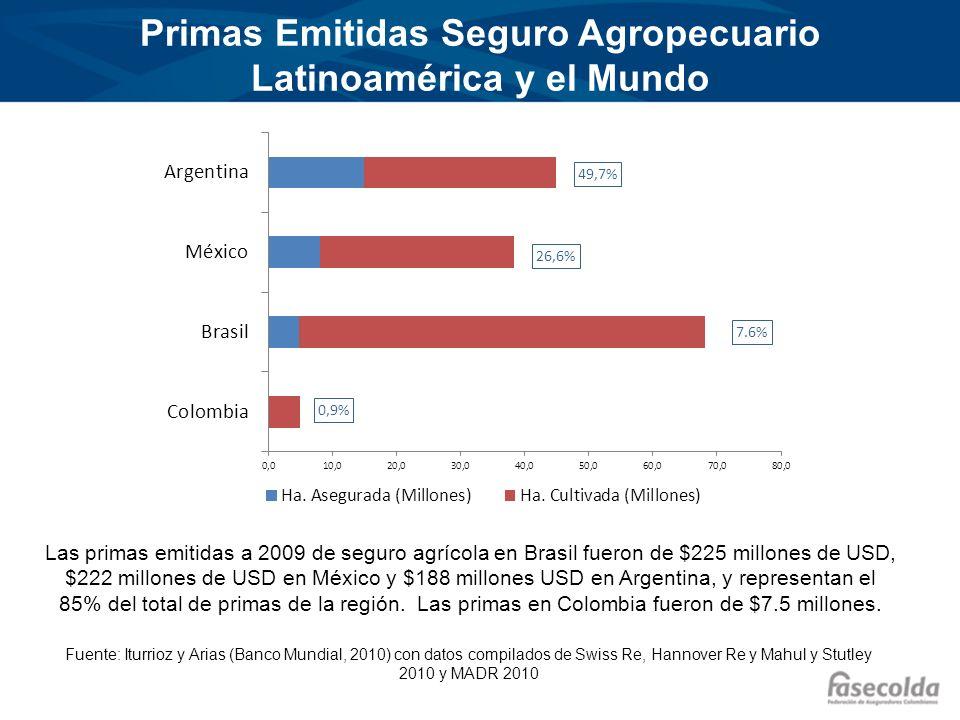 Primas Emitidas Seguro Agropecuario Latinoamérica y el Mundo