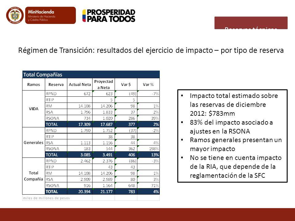 Reservas técnicas Régimen de Transición: resultados del ejercicio de impacto – por tipo de reserva.