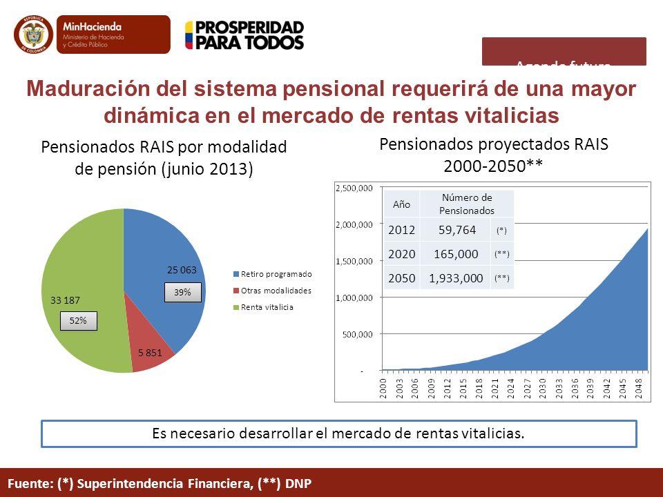 Agenda futura Maduración del sistema pensional requerirá de una mayor dinámica en el mercado de rentas vitalicias.