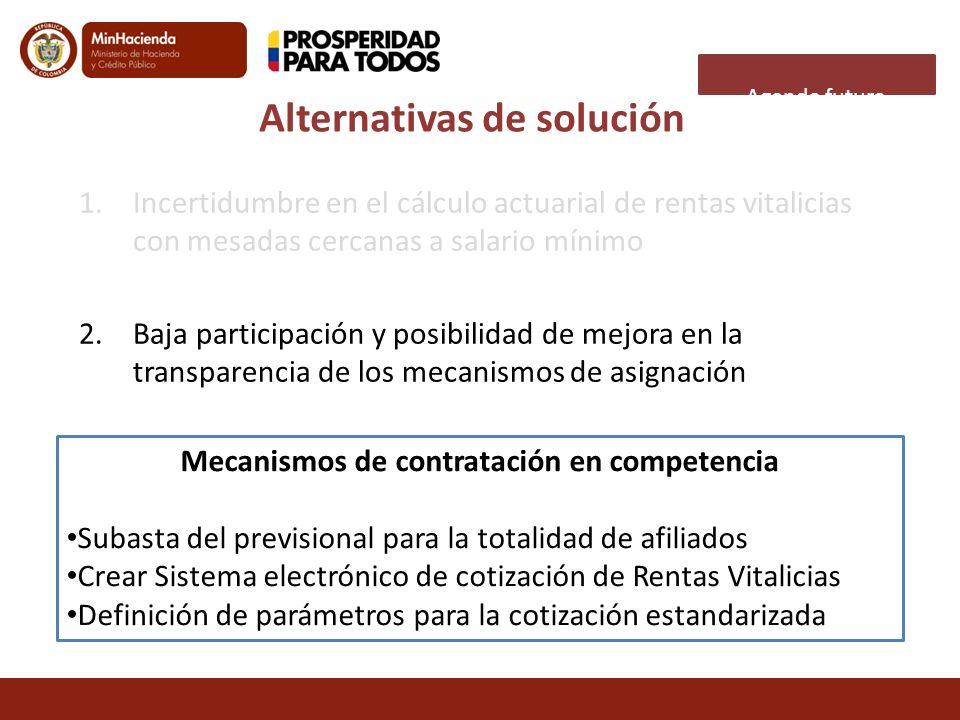 Alternativas de solución Mecanismos de contratación en competencia