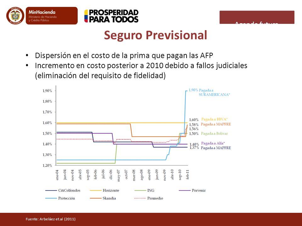 Agenda futura Seguro Previsional. Dispersión en el costo de la prima que pagan las AFP.