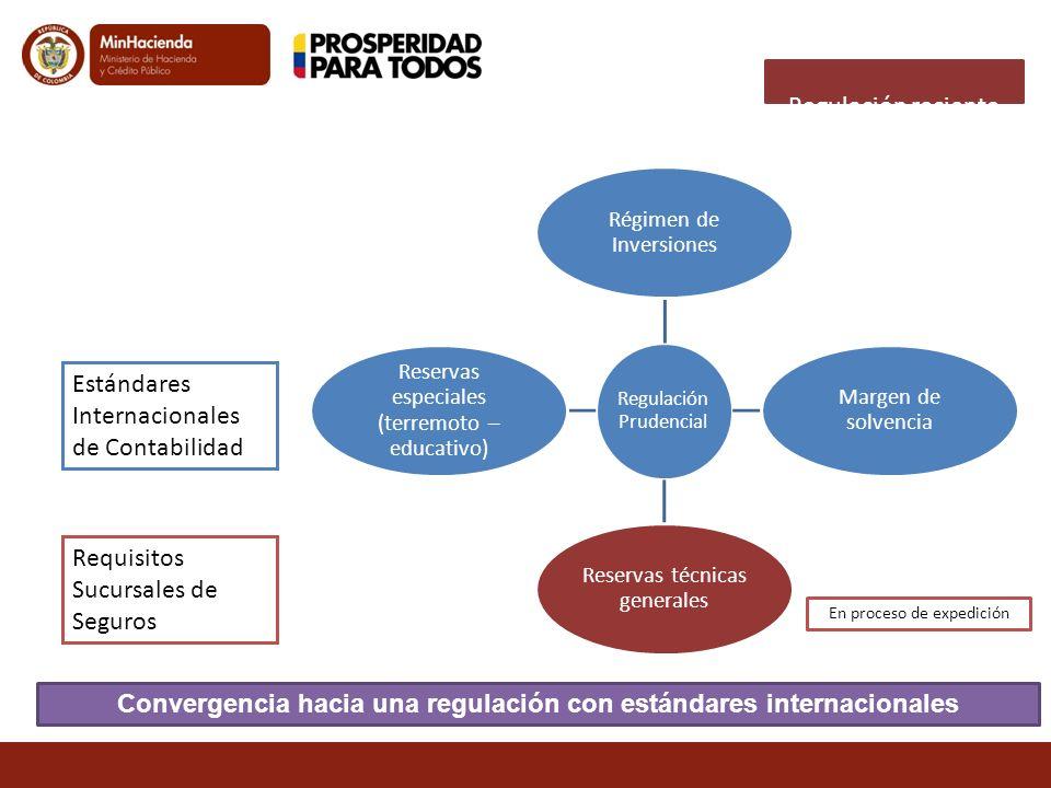 Convergencia hacia una regulación con estándares internacionales