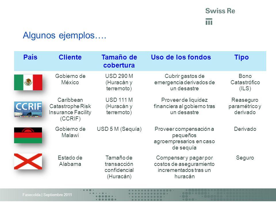 Algunos ejemplos…. País Cliente Tamaño de cobertura Uso de los fondos