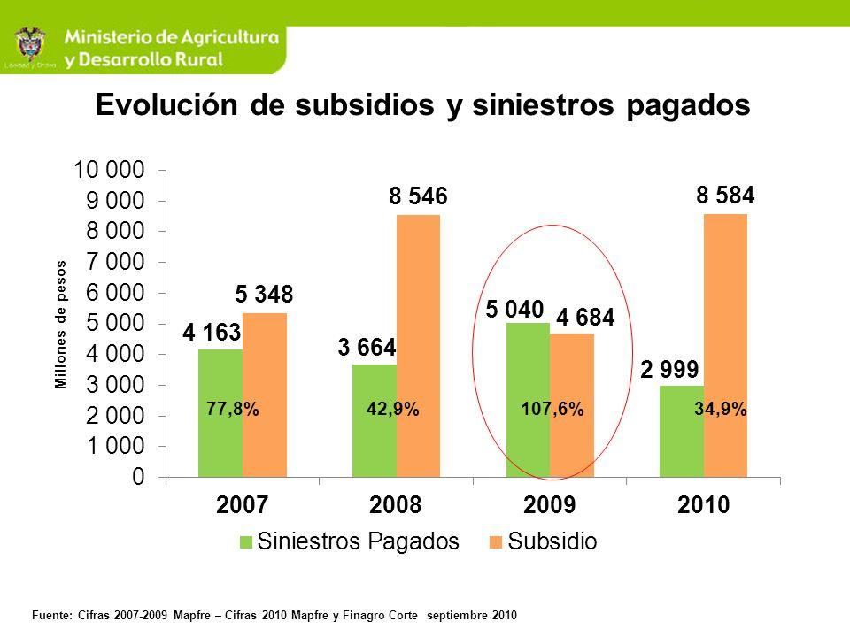 Evolución de subsidios y siniestros pagados
