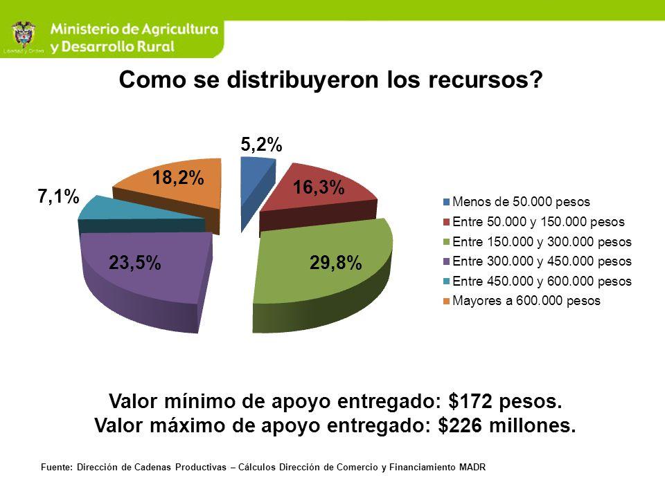 Como se distribuyeron los recursos